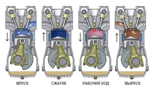 чем отличается двухтактный от четырехтактного двигателя лодочный мотор