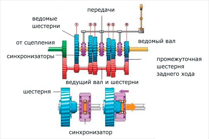 konstrukciya-mkpp