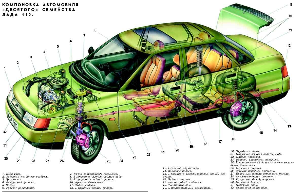 Фото №33 - устройство автомобиля ВАЗ 2110 инжектор