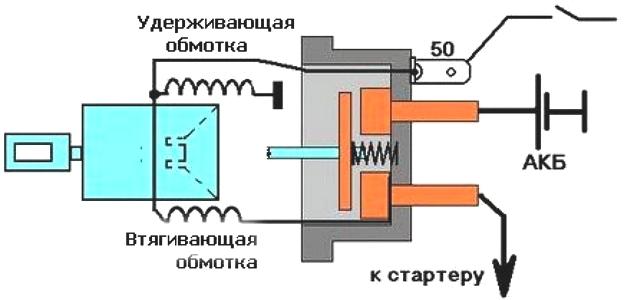 Фото №10 - устройство втягивающего реле стартера ВАЗ 2110