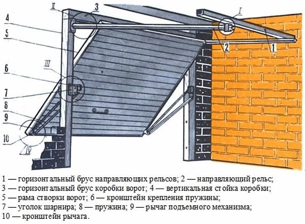 Ворота своими руками на гараж чертежи фото
