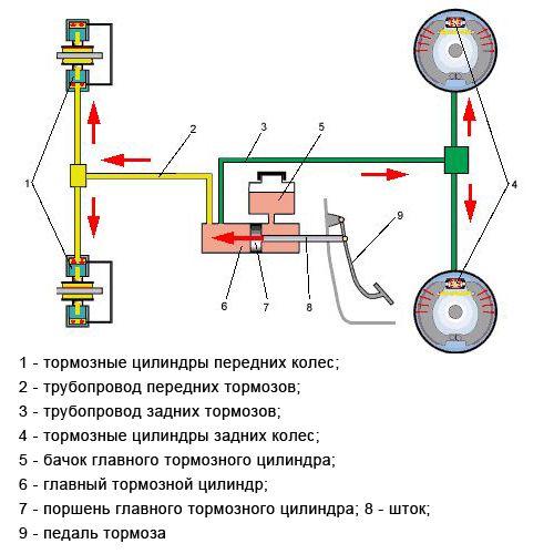Схема гидравлических тормозов