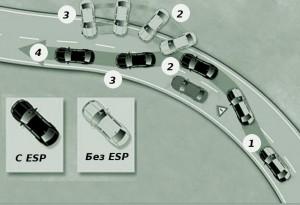 Автомобиль с ESP и без него