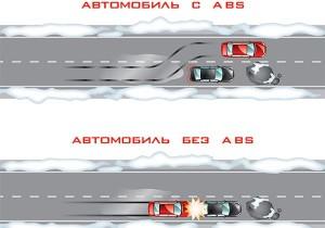 Система ABS на дороге