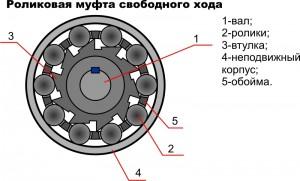 Схема роликового типа муфты