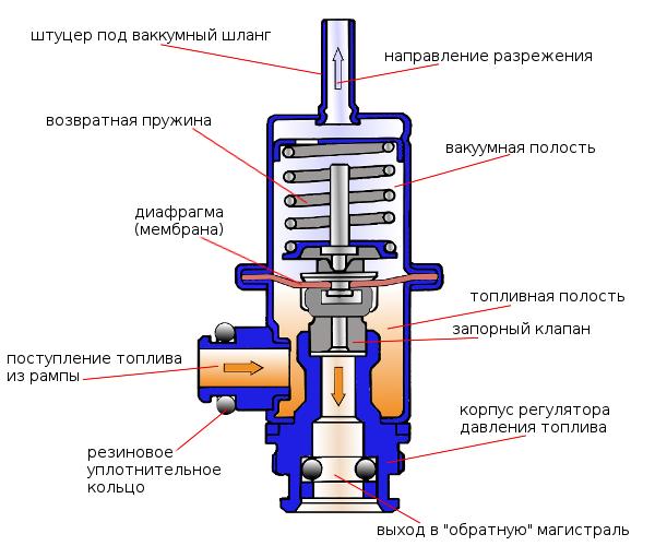 Регуляторы давления газа технологические РДТ
