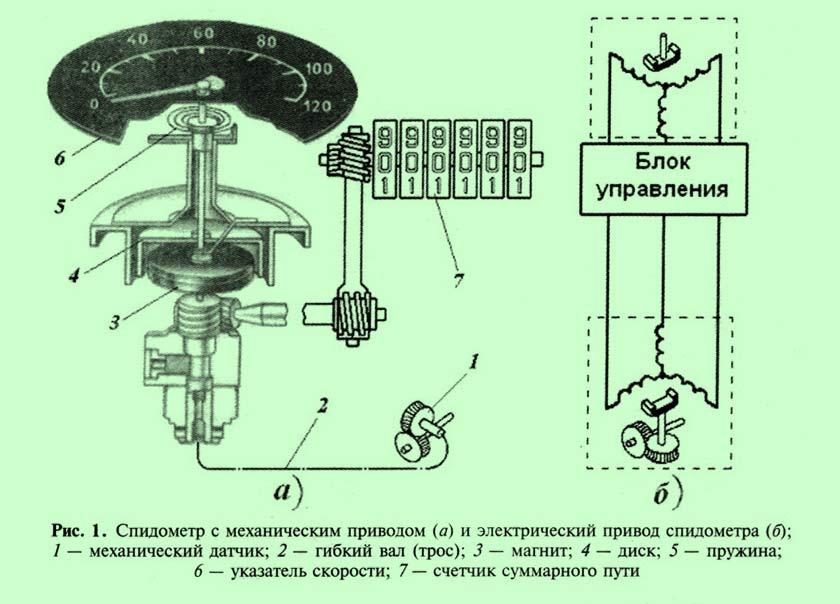 Устройство привода спидометра