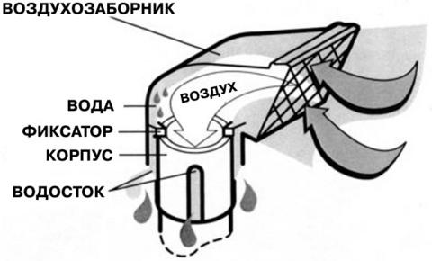 Устройство шноркеля
