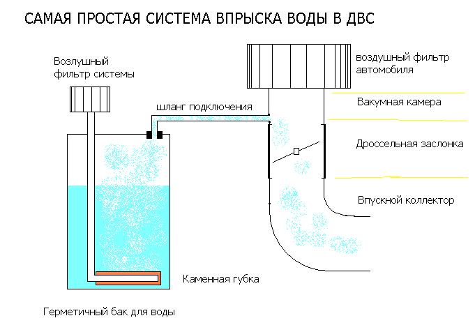 Принцип действия впрыска воды в двигатель
