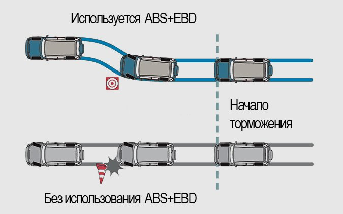 Схема движения авто с EBD и с ABS