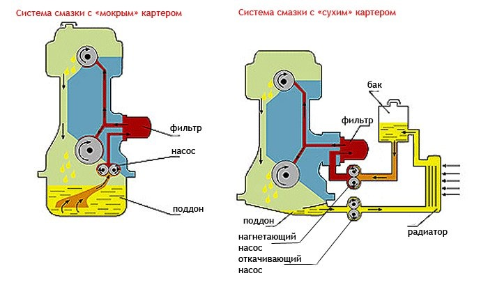 Схема работы системы смазки с сухим картером