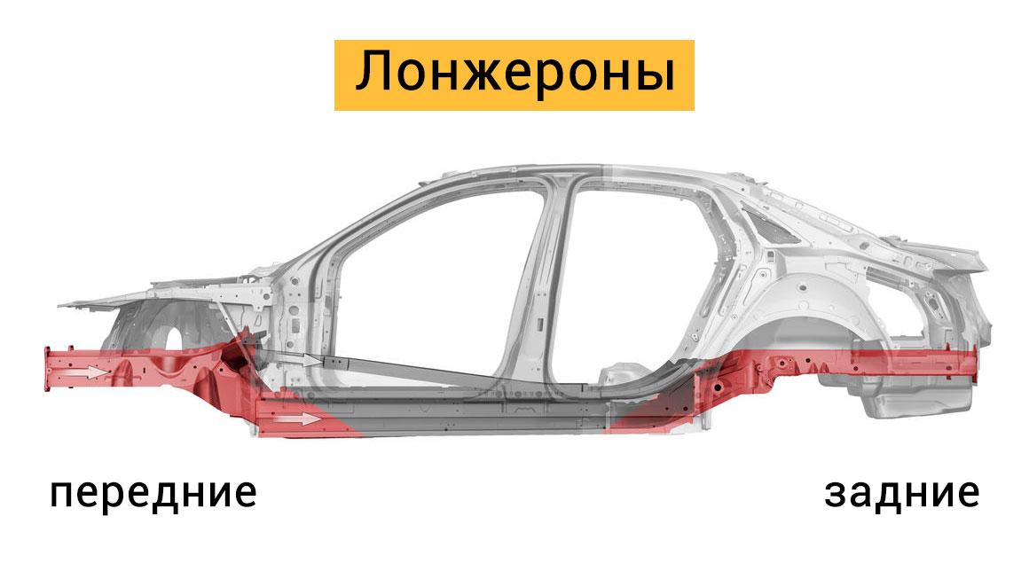 Лонжерон автомобиля