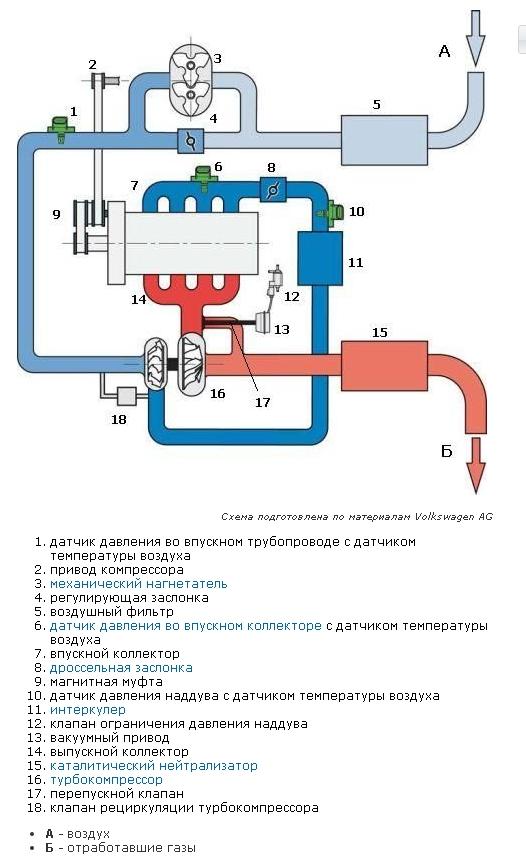 Двигатели TSI